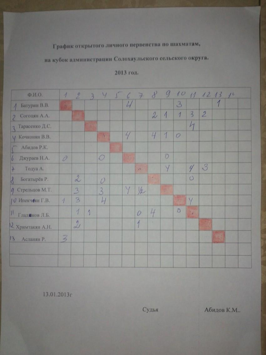 Турнир по шахматам Солох-Аул