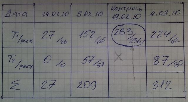 Таблица показания + расход.