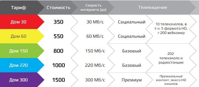 Интернет в Сочи