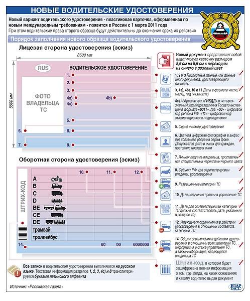 Для водительских программа прав создания Программы для