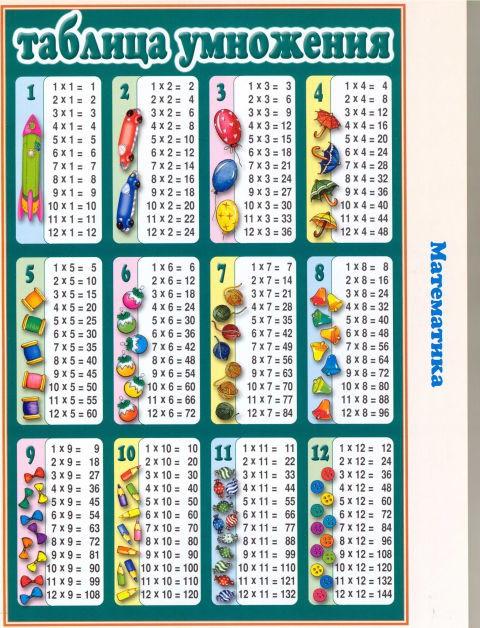таблица умножения для детей 10 лет