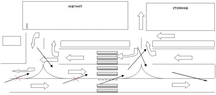 Актуальная схема движения у