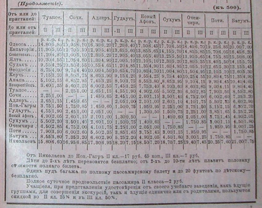 стоимость билетов в сочи на поезде август специфических
