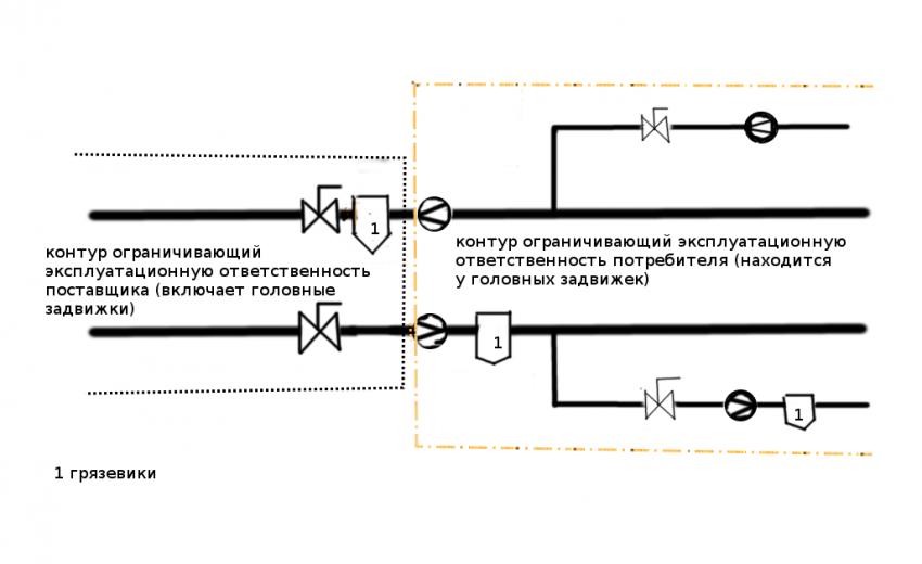 Акты по разграничению балансовой принадлежности электрооборудования