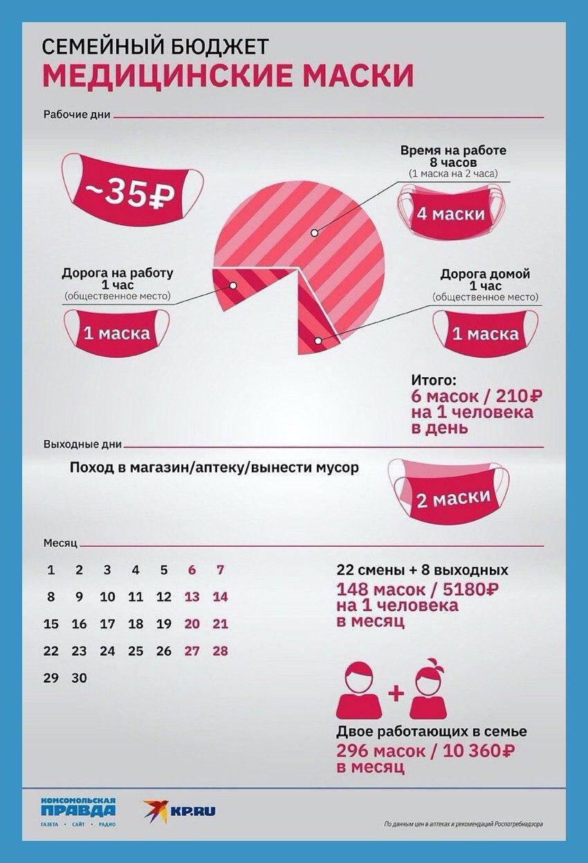 Для семьи из двух человек ношение масок обойдется в 10 360 рублей