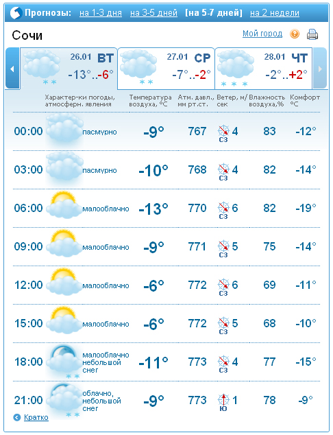 Гянджа погода на 3 дня
