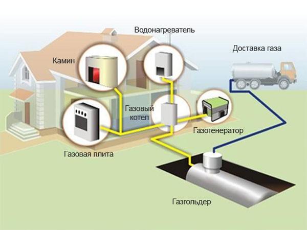Требование к помещению на участке для подведения газа